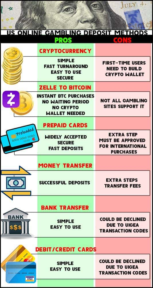 Banking methods graphic